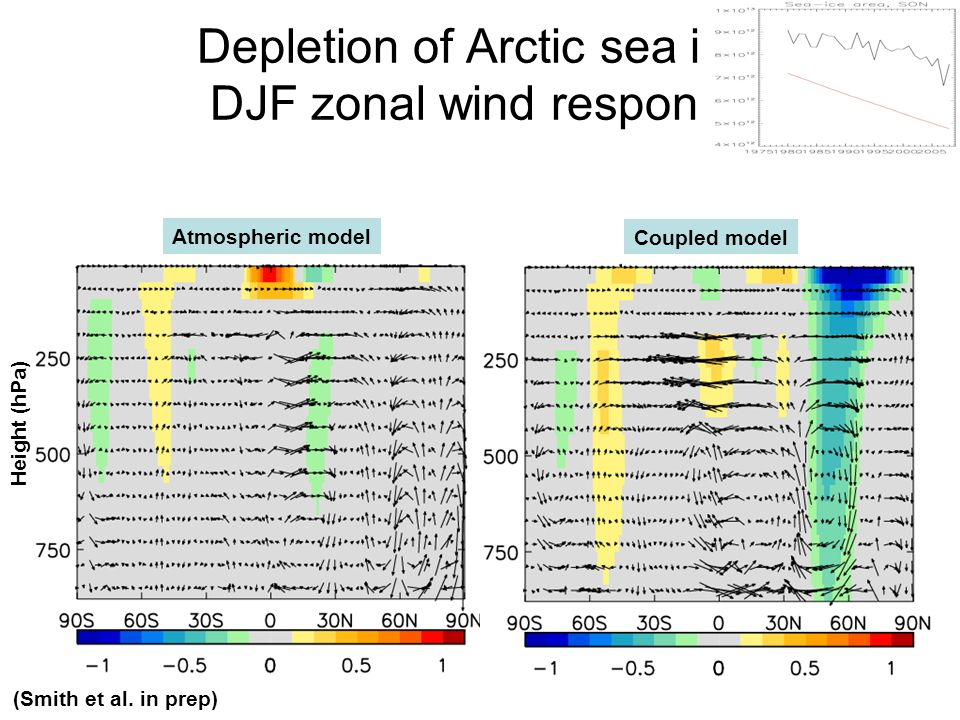 Depletion of Arctic sea ice: DJF zonal wind response (Smith et al. in prep) Atmospheric model Height (hPa) Coupled model