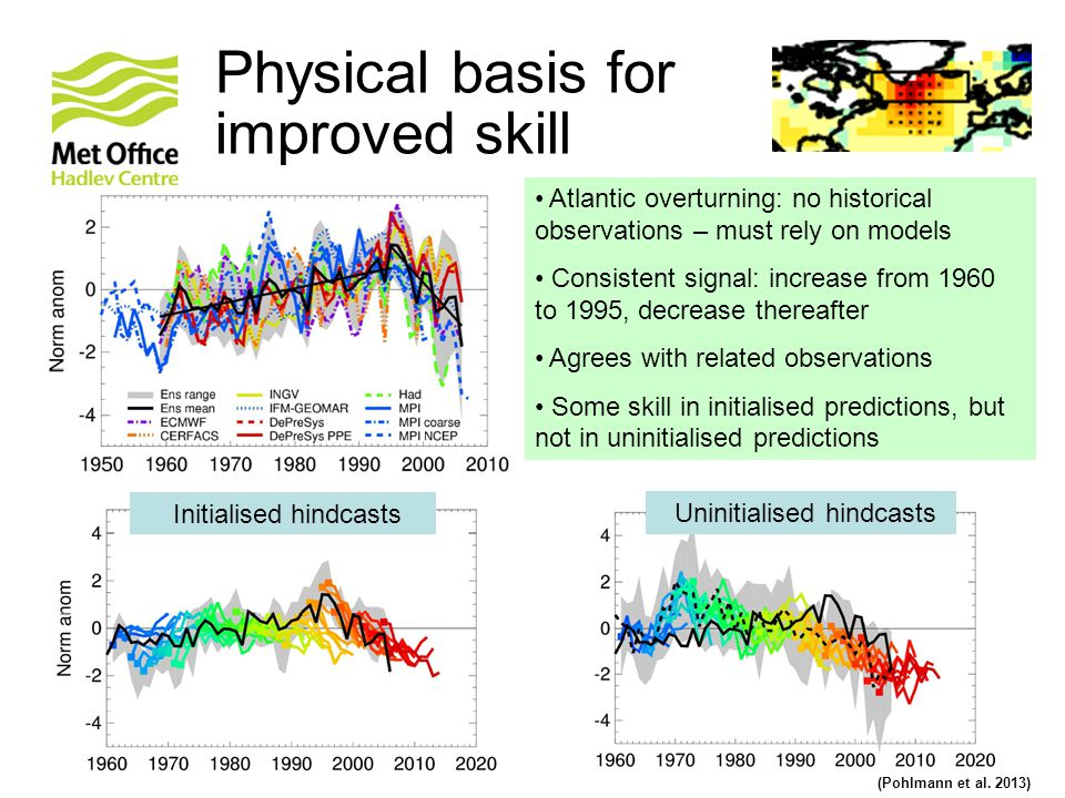 © Crown copyright Met Office (Pohlmann et al. 2013) Physical basis for improved skill Atlantic overturning: no historical observations – must rely on