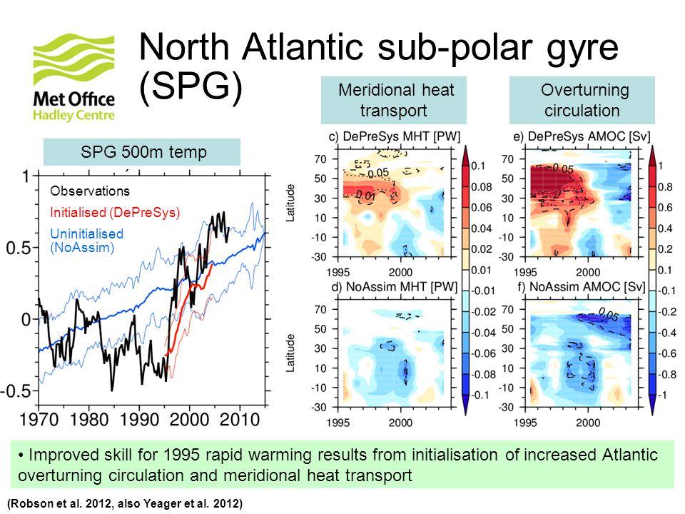 North Atlantic sub-polar gyre (SPG) (Robson et al. 2012, also Yeager et al. 2012) SPG 500m temp Meridional heat transport Overturning circulation Obse
