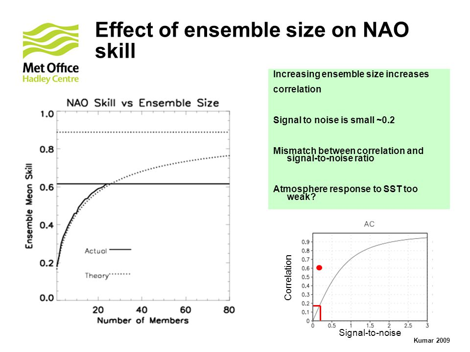 Effect of ensemble size on NAO skill Increasing ensemble size increases correlation Signal to noise is small ~0.2 Mismatch between correlation and signal-to-noise ratio Atmosphere response to SST too weak.