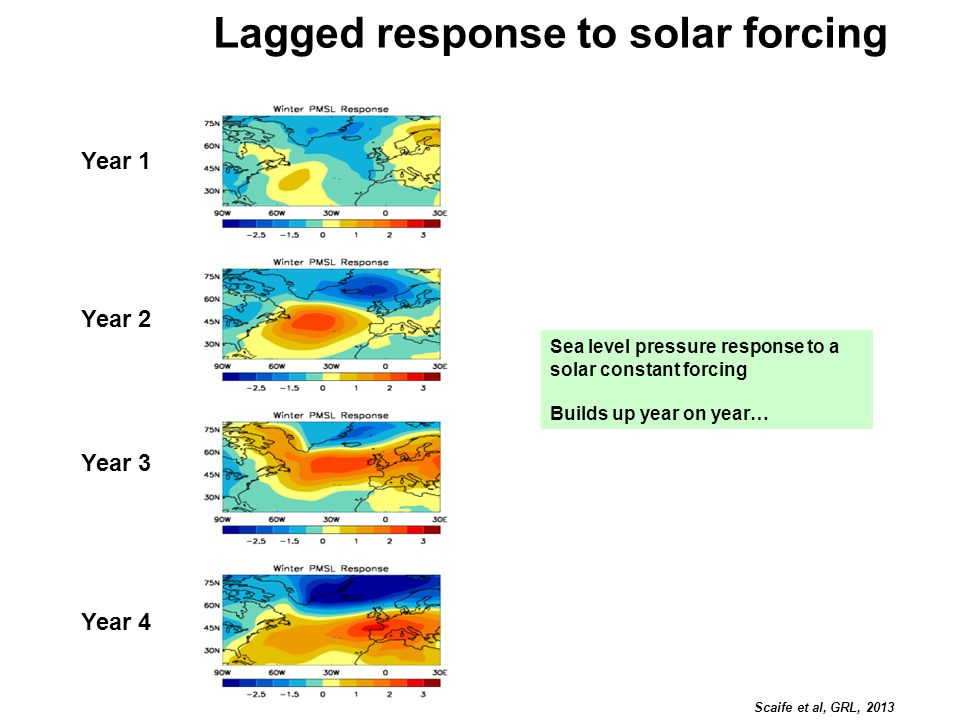 Lagged response to solar forcing Sea level pressure response to a solar constant forcing Builds up year on year… Scaife et al, GRL, 2013 Year 1 Year 2 Year 3 Year 4