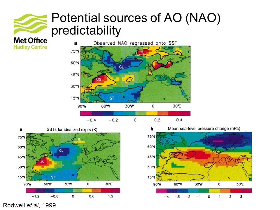 Potential sources of AO (NAO) predictability Rodwell et al, 1999