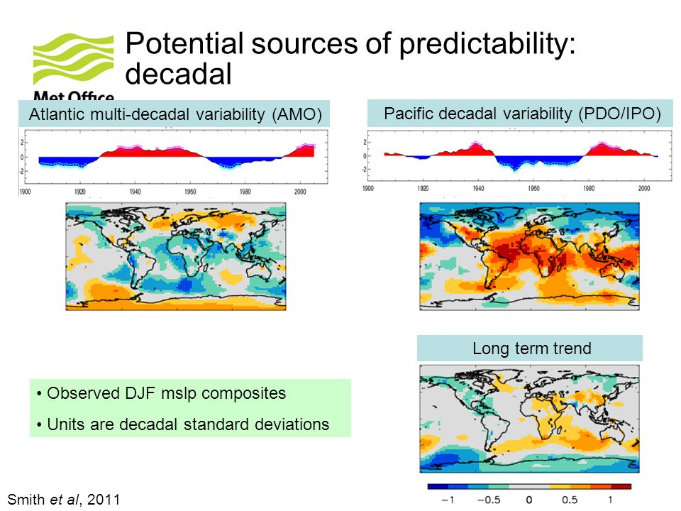 Potential sources of predictability: decadal Smith et al, 2011 Pacific decadal variability (PDO/IPO) Atlantic multi-decadal variability (AMO) Long term trend Observed DJF mslp composites Units are decadal standard deviations