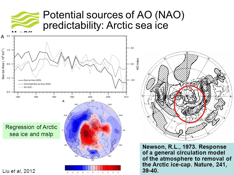 Liu et al, 2012 Potential sources of AO (NAO) predictability: Arctic sea ice Regression of Arctic sea ice and mslp Newson, R.L., 1973. Response of a g