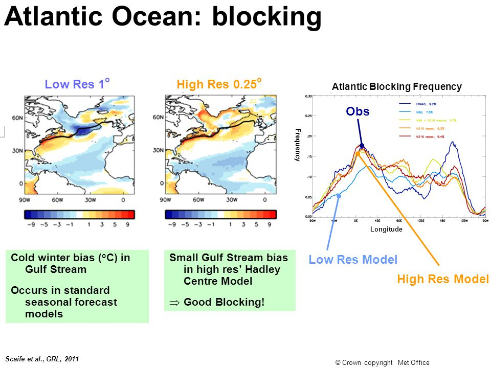 © Crown copyright Met Office Low Res Model Scaife et al., GRL, 2011 Atlantic Blocking Frequency Atlantic Ocean: blocking Cold winter bias ( o C) in Gulf Stream Occurs in standard seasonal forecast models Low Res 1 o Small Gulf Stream bias in high res' Hadley Centre Model  Good Blocking.