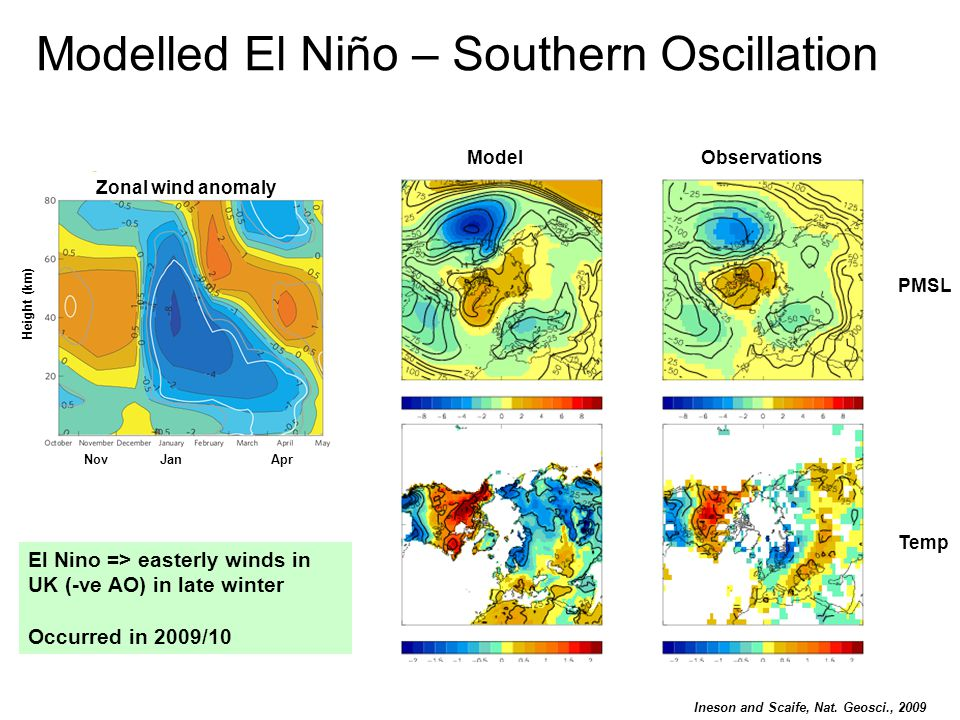 Modelled El Niño – Southern Oscillation ModelObservations PMSL Temp El Nino => easterly winds in UK (-ve AO) in late winter Occurred in 2009/10 Ineson