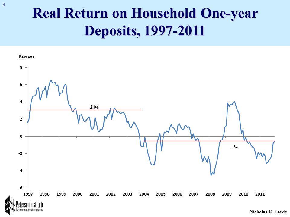 Nicholas R. Lardy 4 Real Return on Household One-year Deposits, 1997-2011 3.04 -.54