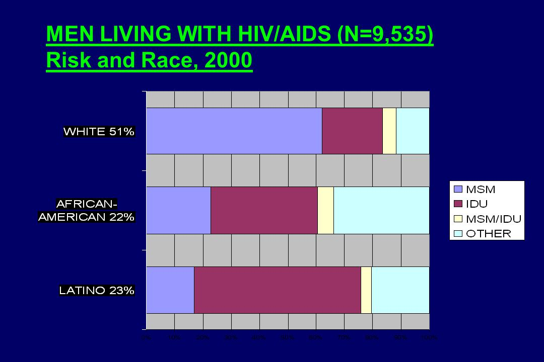 MEN LIVING WITH HIV/AIDS (N=9,535) Risk and Race, 2000