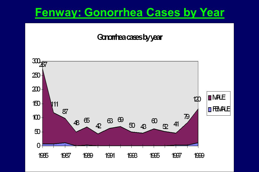 Fenway: Gonorrhea Cases by Year