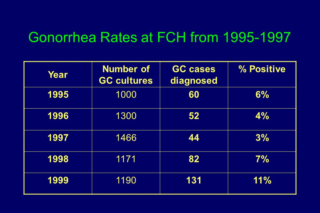 Gonorrhea Rates at FCH from 1995-1997 Year Number of GC cultures GC cases diagnosed % Positive 19951000606% 19961300524% 19971466443% 19981171827% 199