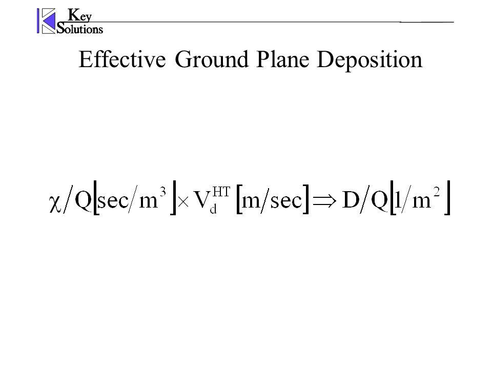 Effective Ground Plane Deposition