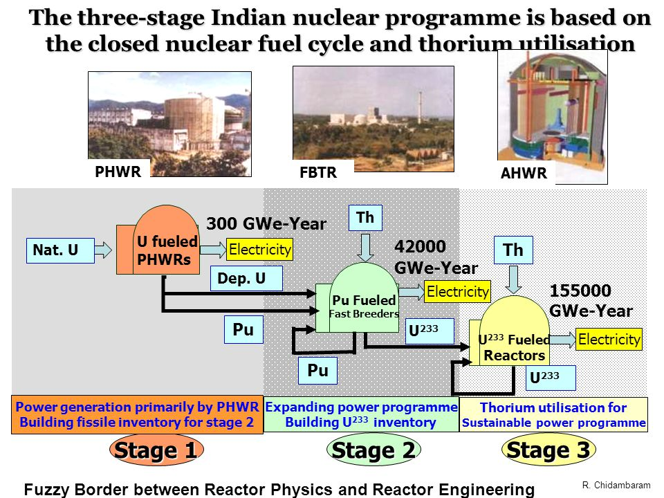 The three-stage Indian nuclear programme is based on the closed nuclear fuel cycle and thorium utilisation U fueled PHWRs Pu Fueled Fast Breeders Nat.