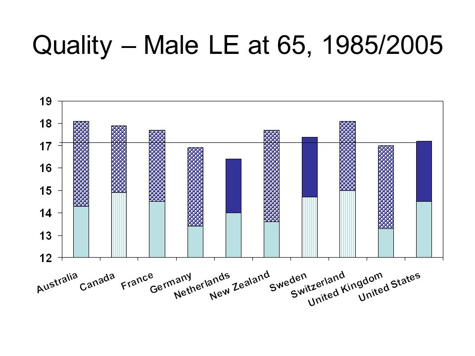 Quality – Male LE at 65, 1985/2005