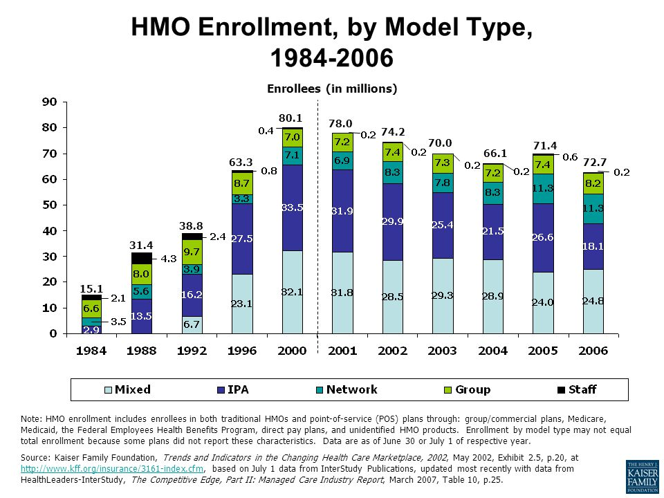 HMO Enrollment, by Model Type, 1984-2006 Note: HMO enrollment includes enrollees in both traditional HMOs and point-of-service (POS) plans through: gr