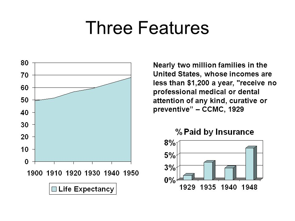 Three Features Nearly two million families in the United States, whose incomes are less than $1,200 a year, receive no professional medical or dental attention of any kind, curative or preventive – CCMC, 1929