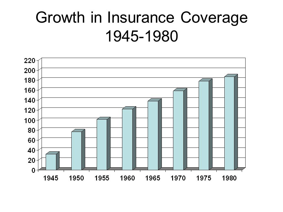 Growth in Insurance Coverage 1945-1980