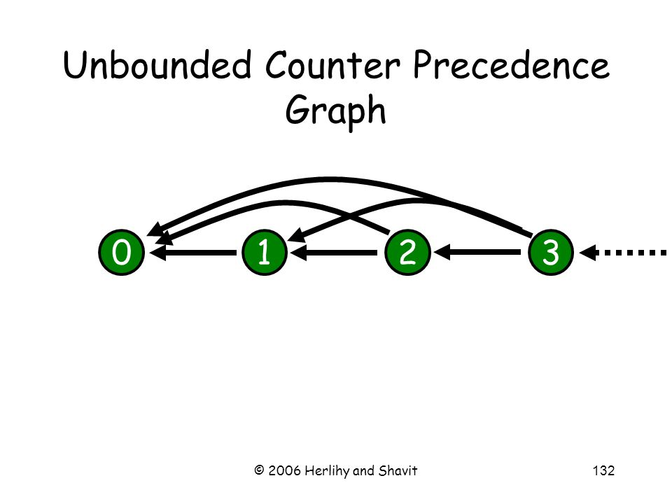 © 2006 Herlihy and Shavit132 Unbounded Counter Precedence Graph 0123