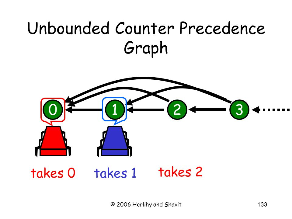 © 2006 Herlihy and Shavit133 Unbounded Counter Precedence Graph 0123 takes 0 takes 1 takes 2