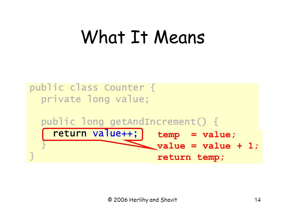 © 2006 Herlihy and Shavit14 What It Means public class Counter { private long value; public long getAndIncrement() { return value++; } temp = value; value = value + 1; return temp;