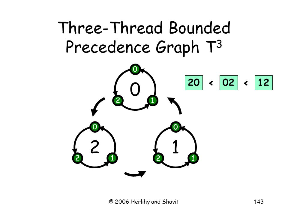 © 2006 Herlihy and Shavit143 Three-Thread Bounded Precedence Graph T 3 2 0 12 1 0 12 0 0 12 200212 <<