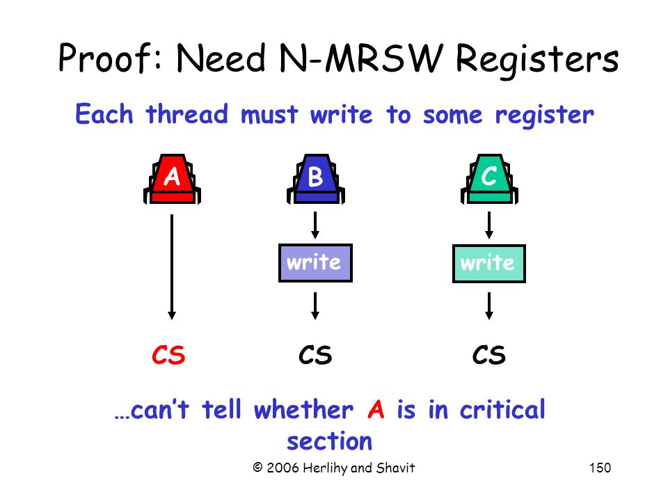 © 2006 Herlihy and Shavit150 Proof: Need N-MRSW Registers Each thread must write to some register …can't tell whether A is in critical section write CS write A B C