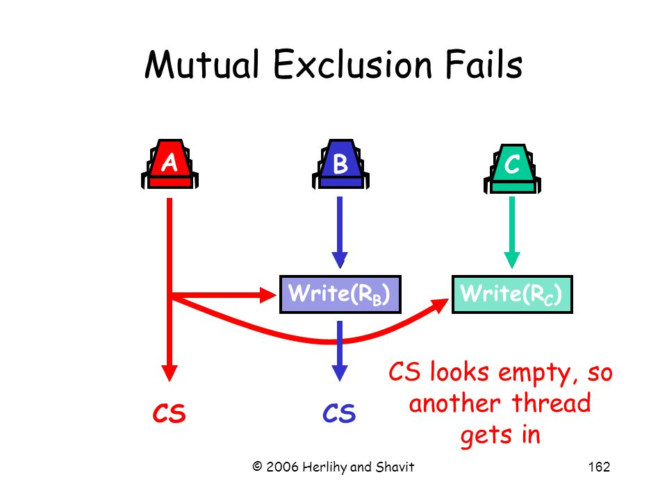 © 2006 Herlihy and Shavit162 Mutual Exclusion Fails Write(R B ) B Write(R C ) C A CS CS looks empty, so another thread gets in