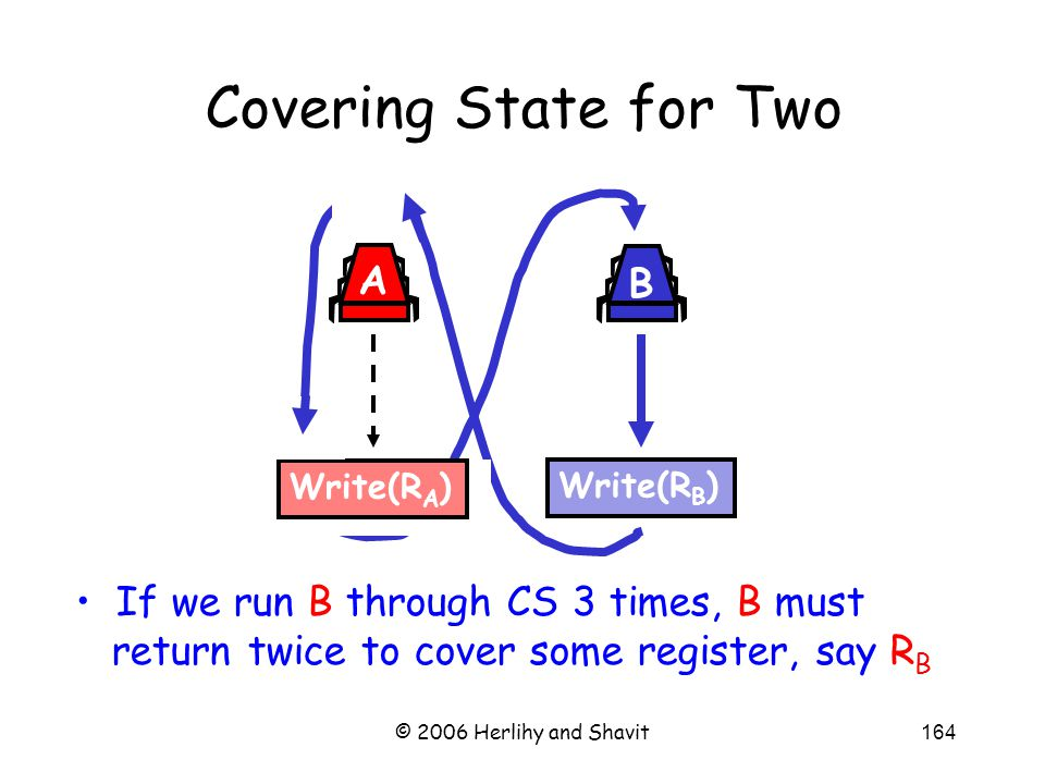© 2006 Herlihy and Shavit164 If we run B through CS 3 times, B must return twice to cover some register, say R B Covering State for Two Write(R B ) B Write(R A ) A