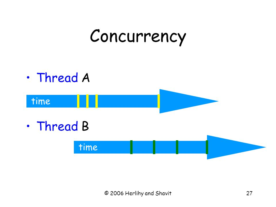 © 2006 Herlihy and Shavit27 time Thread A Thread B Concurrency