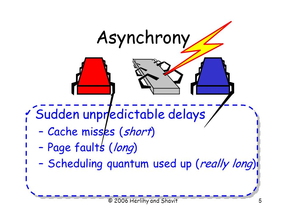 © 2006 Herlihy and Shavit5 Asynchrony Sudden unpredictable delays –Cache misses (short) –Page faults (long) –Scheduling quantum used up (really long)