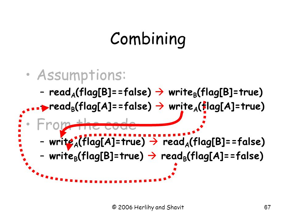 © 2006 Herlihy and Shavit67 Assumptions: –read A (flag[B]==false)  write B (flag[B]=true) –read B (flag[A]==false)  write A (flag[A]=true) From the code –write A (flag[A]=true)  read A (flag[B]==false) –write B (flag[B]=true)  read B (flag[A]==false) Combining