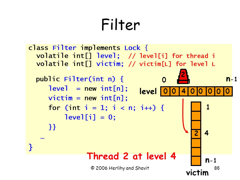 © 2006 Herlihy and Shavit86 Filter class Filter implements Lock { volatile int[] level; // level[i] for thread i volatile int[] victim; // victim[L] for level L public Filter(int n) { level = new int[n]; victim = new int[n]; for (int i = 1; i < n; i++) { level[i] = 0; }} … } n -1 0 1 0000004 2 2 Thread 2 at level 4 0 4 level victim