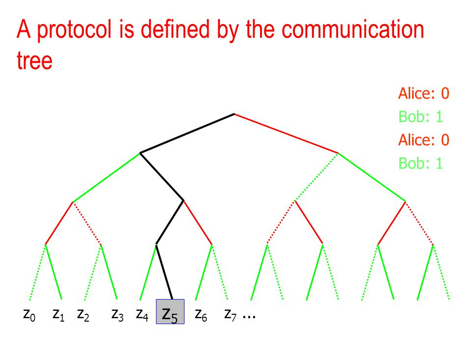 A protocol is defined by the communication tree z 0 z 1 z 2 z 3 z 4 z 5 z 6 z 7... Alice: 0 Bob: 1 Alice: 0 Bob: 1 z5z5