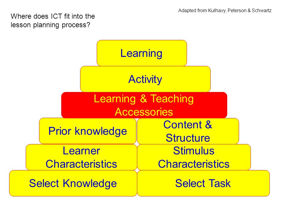Select KnowledgeSelect Task Learner Characteristics Stimulus Characteristics Prior knowledge Content & Structure Learning & Teaching Accessories Activity Learning Learning & Teaching Accessories Adapted from Kulhavy, Peterson & Schwartz Where does ICT fit into the lesson planning process