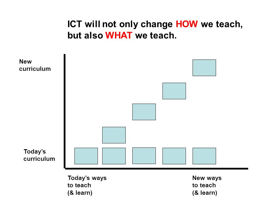 New curriculum Today's curriculum New ways to teach (& learn) Today's ways to teach (& learn) ICT will not only change HOW we teach, but also WHAT we teach.