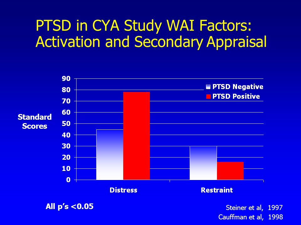 PTSD in CYA Study WAI Factors: Activation and Secondary Appraisal Standard Scores Steiner et al, 1997 All p's <0.05 Cauffman et al, 1998
