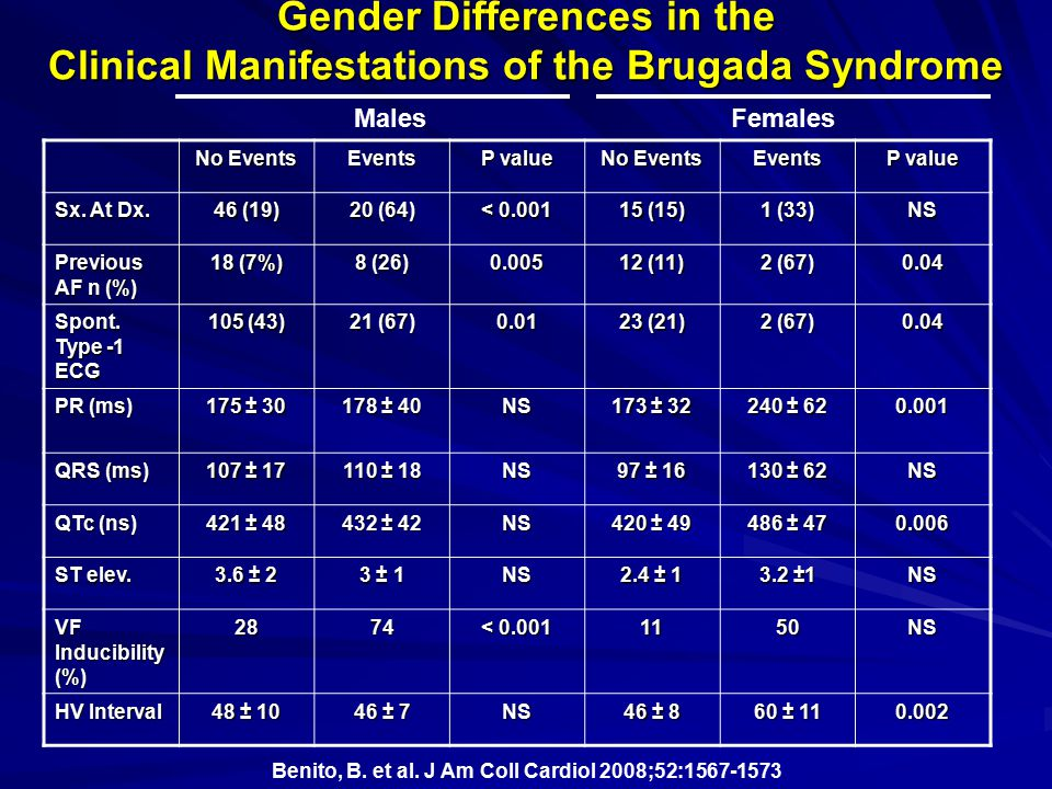 Gender Differences in the Clinical Manifestations of the Brugada Syndrome No Events Events P value No Events Events P value Sx. At Dx. 46 (19) 20 (64)