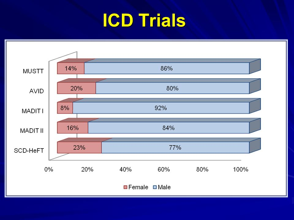 ICD Trials