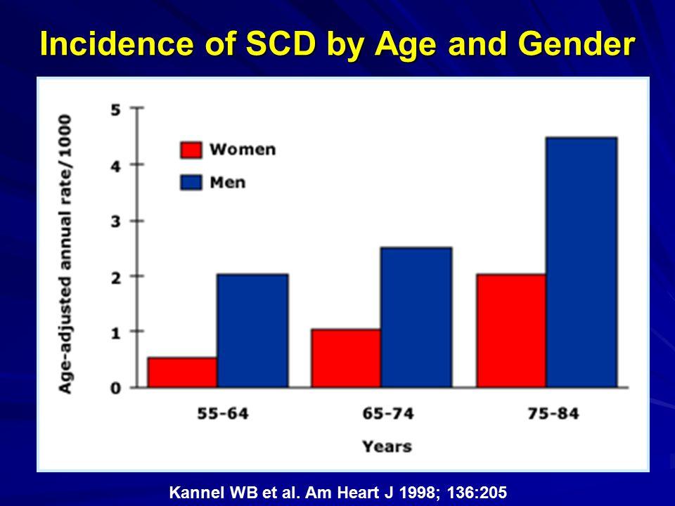 Prospective Study of SCD in Women in the U.S.Albert CM et al.