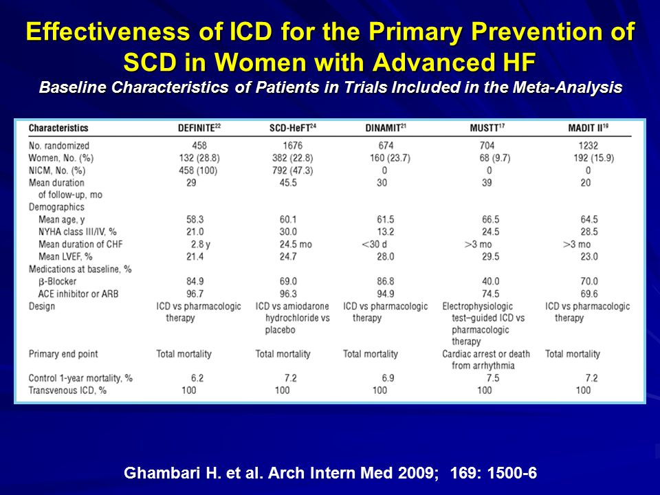 Effectiveness of ICD for the Primary Prevention of SCD in Women with Advanced HF Baseline Characteristics of Patients in Trials Included in the Meta-A