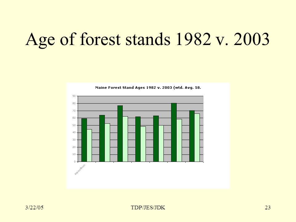 3/22/05TDP/JES/JDK23 Age of forest stands 1982 v. 2003
