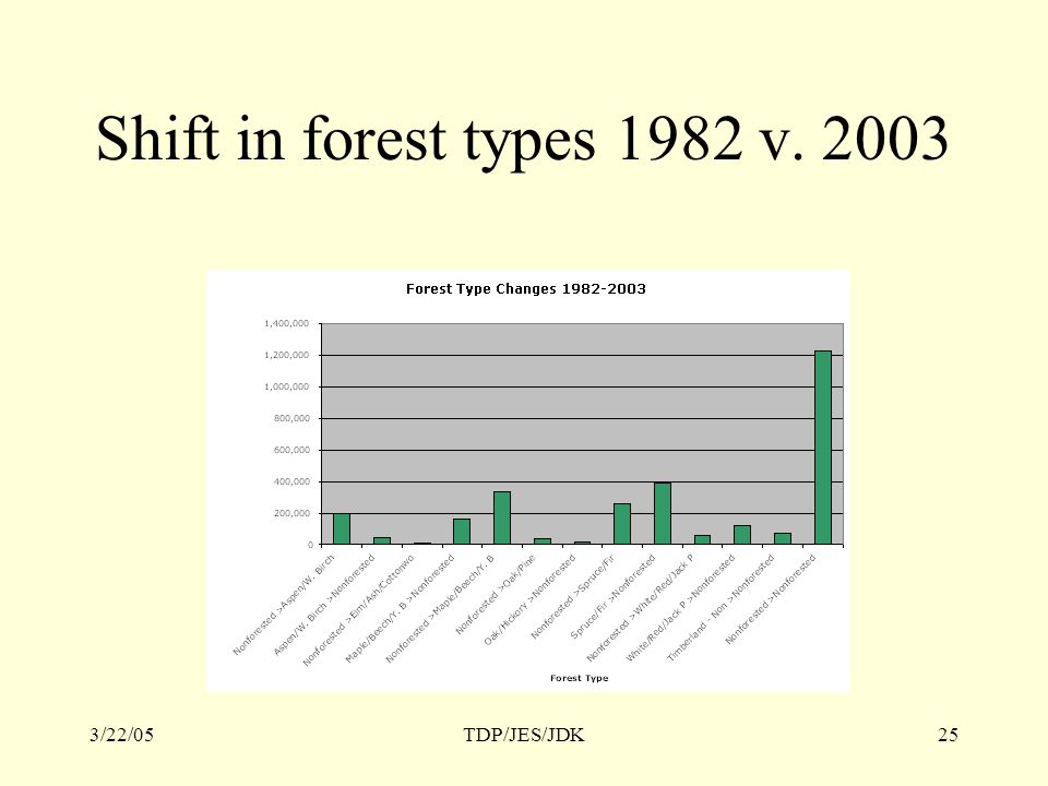 3/22/05TDP/JES/JDK25 Shift in forest types 1982 v. 2003