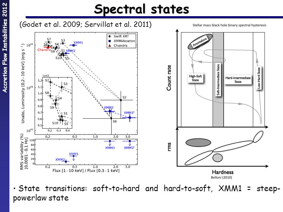 Spectral states State transitions: soft-to-hard and hard-to-soft, XMM1 = steep- powerlaw state (Godet et al.