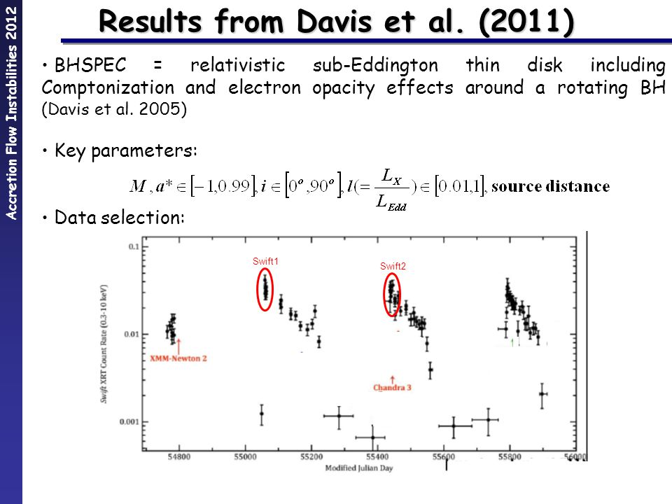 Accretion Flow Instabilities 2012 Results from Davis et al.