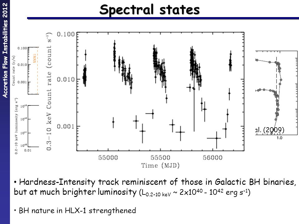 Accretion Flow Instabilities 2012 Results from Godet et al.