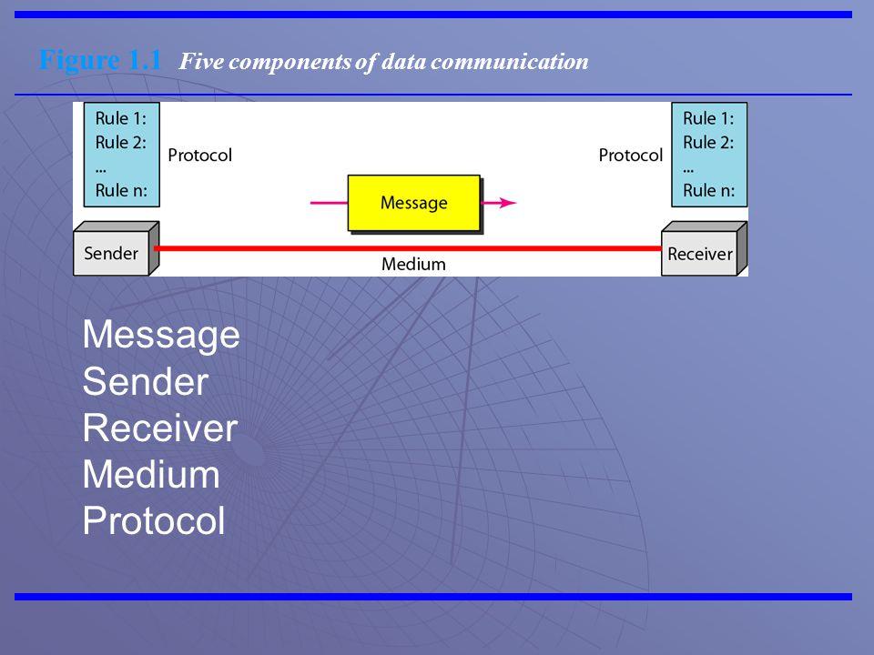 Figure 1.2 Data flow (simplex, half-duplex, and full-duplex)