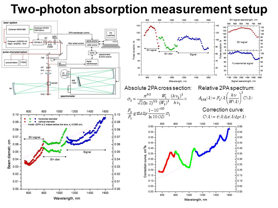 Two-photon absorption measurement setup Correction curve: Relative 2PA spectrum:Absolute 2PA cross section: