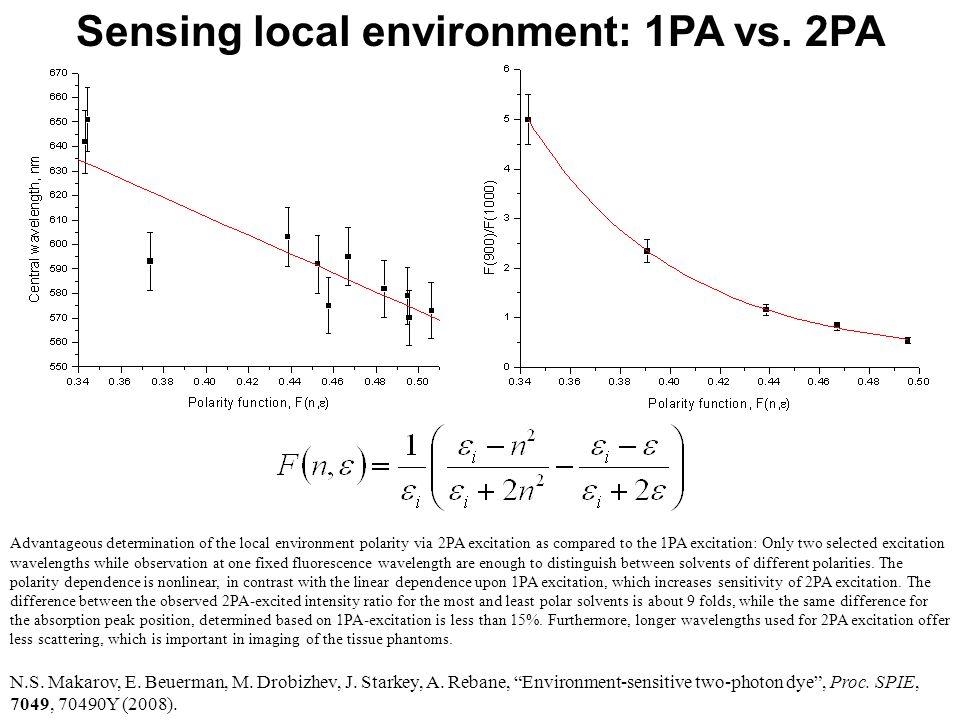 Sensing local environment: 1PA vs. 2PA N.S. Makarov, E.