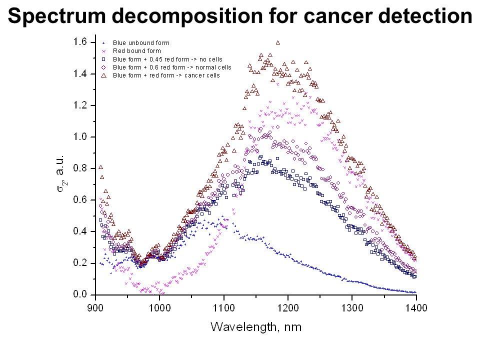 Spectrum decomposition for cancer detection