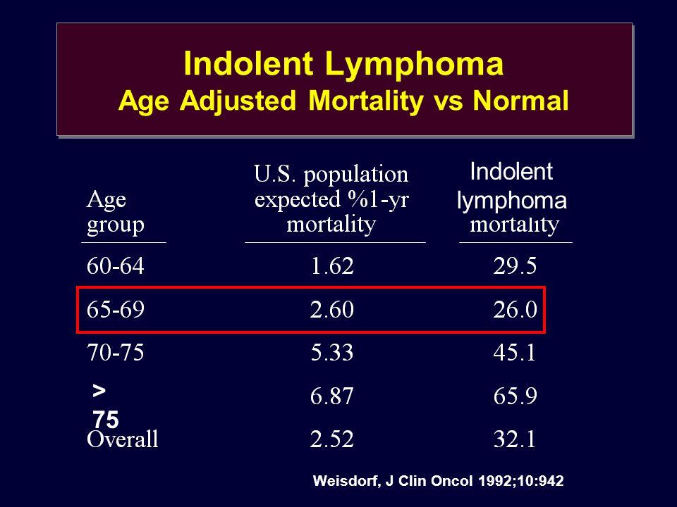 Indolent Lymphoma Age Adjusted Mortality vs Normal Weisdorf, J Clin Oncol 1992;10:942 Indolent lymphoma > 75