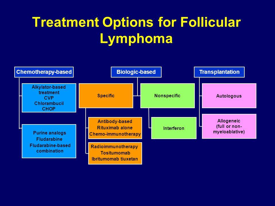 Treatment Options for Follicular Lymphoma Interferon Autologous Allogeneic (full or non- myeloablative) Alkylator-based treatment CVP Chlorambucil CHOP SpecificNonspecific Purine analogs Fludarabine Fludarabine-based combination Chemotherapy-based Antibody-based Rituximab alone Chemo-immunotherapy Radioimmunotherapy Tositumomab Ibritumomab tiuxetan Biologic-basedTransplantation